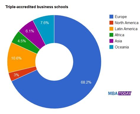 Mba Accreditation Usa by Mba Business School Accreditation