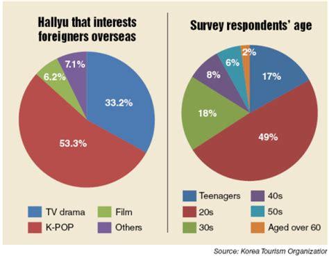 k pop drives hallyu craze survey