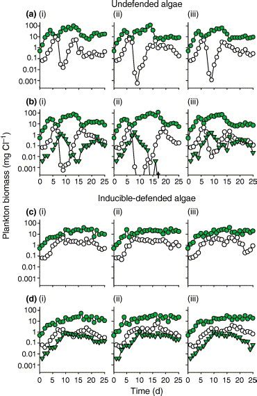 ecol lett ecological consequences of phenotypic plasticity trends