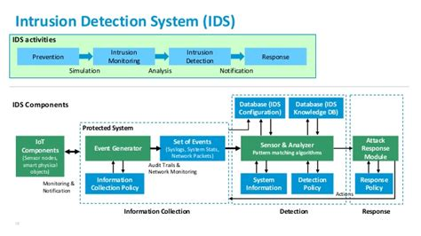 pattern matching algorithm for intrusion detection system sn security architecture for mobile computing and iot