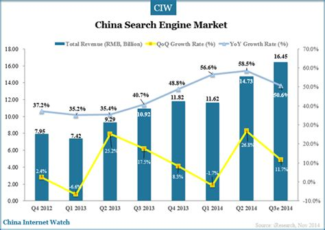 China Search China Search Engine Market In Q3 2014 China