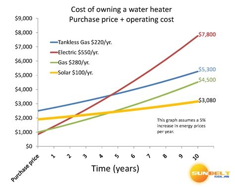 average cost of heat per month average cost of heat per month best free home design