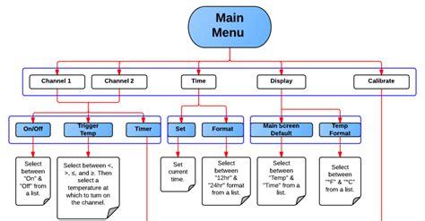 create a sitemap benefits of creating a visual sitemap lucidchart