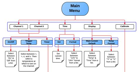 create beautiful sitemaps create visual sitemaps simply by sitemap generator menu