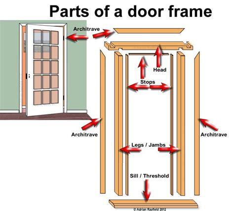 Parts Of Exterior Door Door Frame Door Window Frame Parts