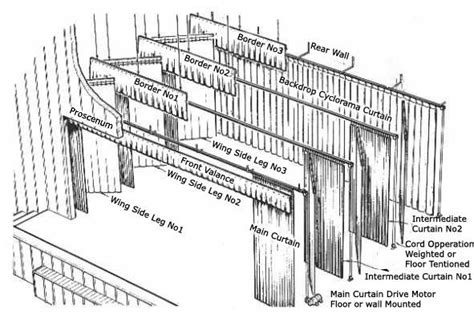 theatre layout names proscenium basic stage layout theatre structure plan