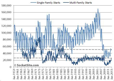 canadian housing starts hits six month high news socketsite u s housing starts hit four year high but