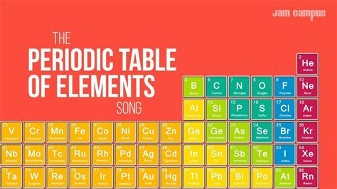 periodic table of elements song the periodic table of elements song