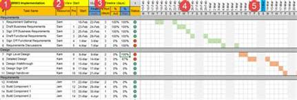 Project Planning Template by Project Plan Template Excel With Gantt Chart And Traffic