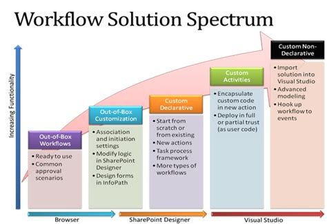 workflow solution brainwave workflows in sharepoint 2010