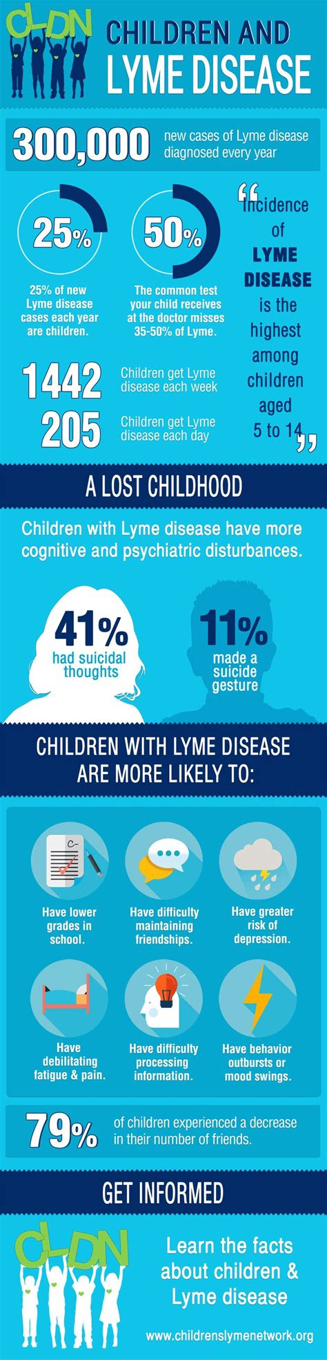 chronic lyme disease health news tips trends 10 best images about facts about lyme on pinterest