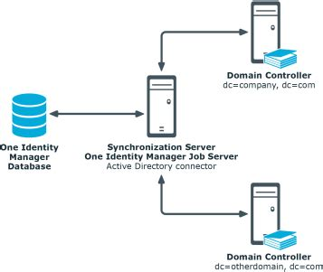 identity manager  administration guide  connecting