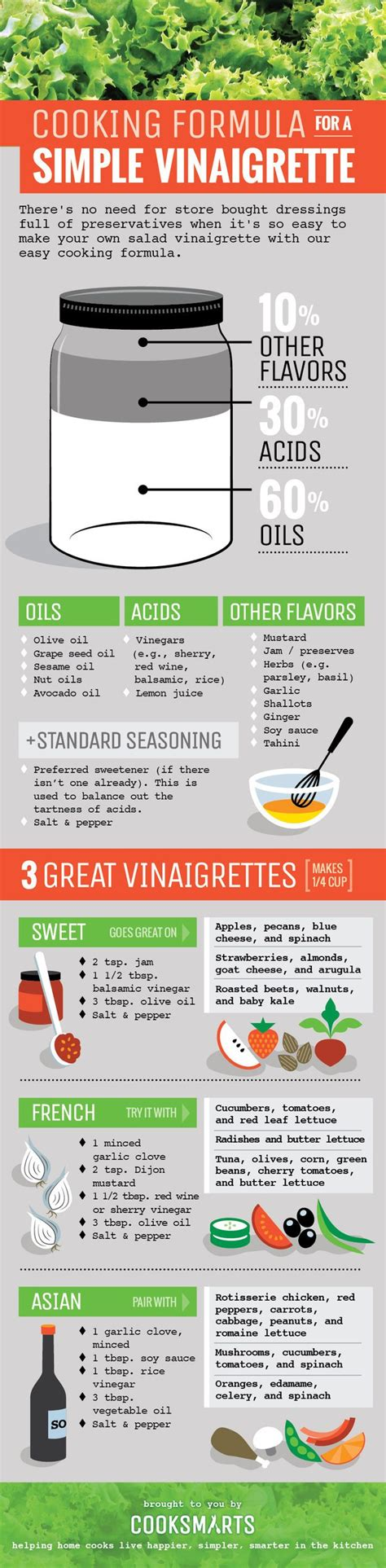cooking infographics cooking formula for a simple vinaigrette infographic