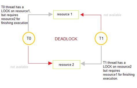 tutorial questions on operating system what is a deadlock csitquestion