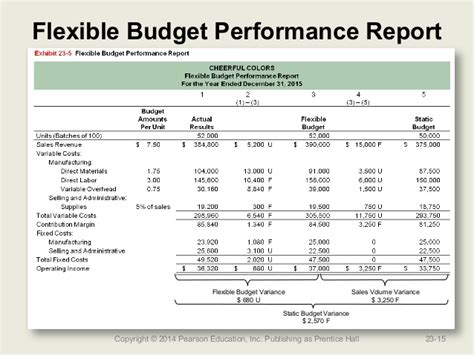 Flexible Budget Report what information is found on a budget report
