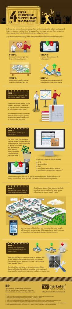 Value Stream Mapping Powerpoint Template Supply Chain Pinterest Operations Management Sms Caign Template