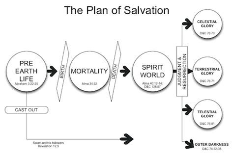 plan of salvation diagram deceived in the spirit world lds freedom forum