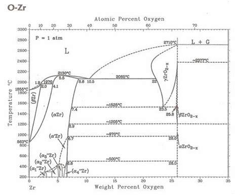 phase diagram oxygen nitrogen nitrogen phase diagram
