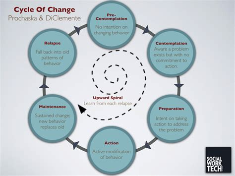 stages of change diagram relapse cycle worksheet pictures to pin on