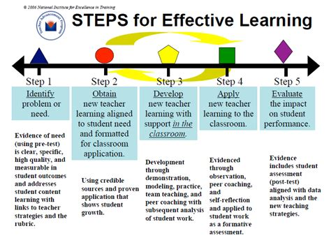 nine steps to quality online learning step 2 decide on scott educators connected 5 step of learning