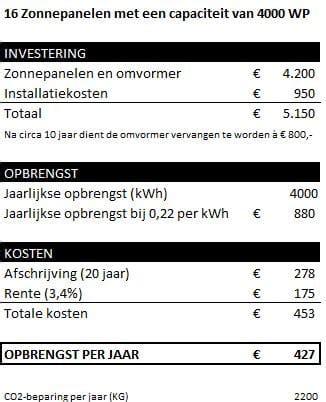 offerte zonnepanelen voorbeeld gratis zonnepanelen zeker en met winst zonnepanelen net