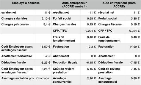 Modele De Fiche De Paie Pour Auto Entrepreneur