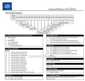 Chevrolet Serial Number Lookup Location Of Vin On 2014 Gmc Truck Autos Post