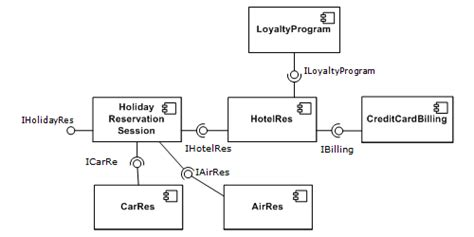 pattern based design in software engineering component based software engineering wikipedia