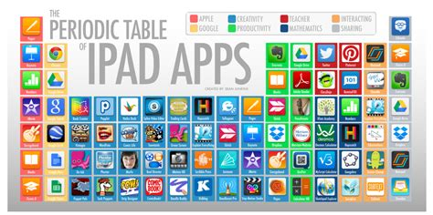 tavola periodica per bambini two great periodic tables of educational apps