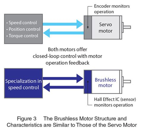 difference between and motor pdf brushless dc motors vs servo motors vs inverters