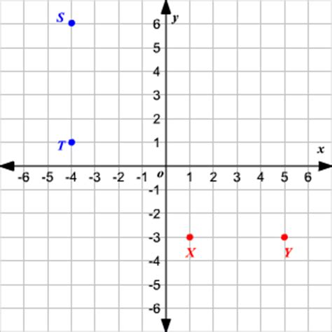 plotting graph word problems plotting points