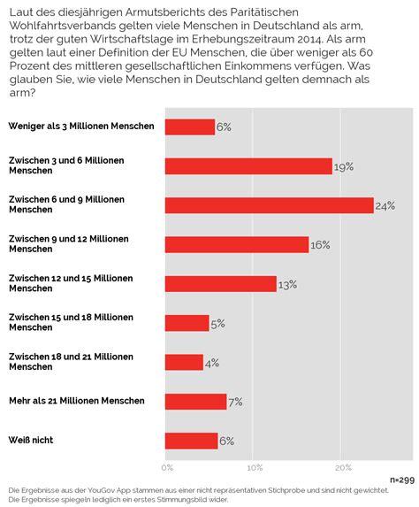 wann ist arm yougov wie viele menschen gelten in deutschland als arm