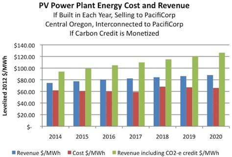 Utility Scale Pv Power Plants Are Now Cost Effective In Oregon Cleantechnica