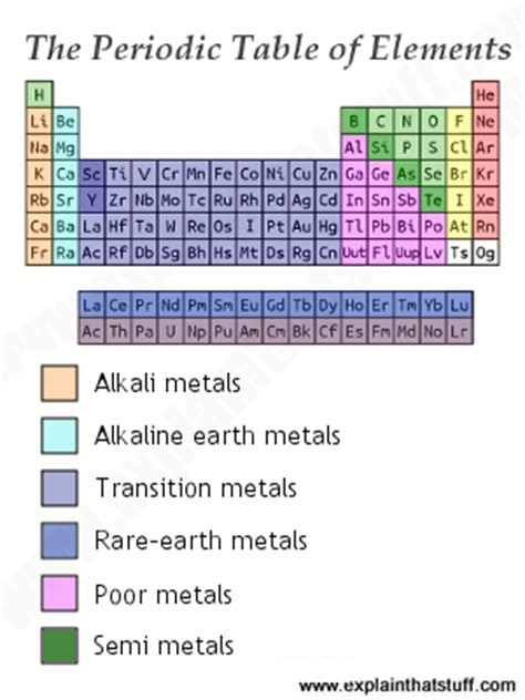 Metal On Periodic Table by The Science Of Metals Explain That Stuff
