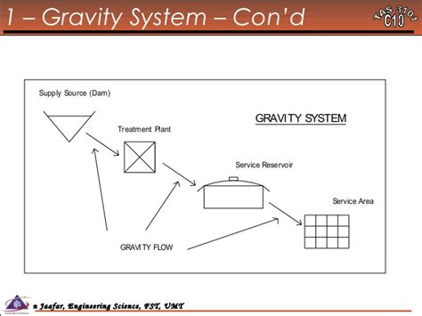 layout of gravity water supply system 29104503 water treatment technology tas 3010 lecture notes