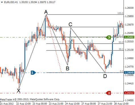 gartley pattern trading gartley pattern tradimo