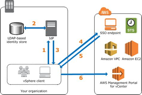 saml architecture diagram option 2 saml based authentication aws management