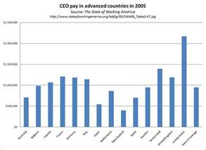realitybase journal two hypotheses for why us ceo pay