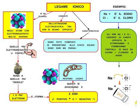 sostanze basiche in cucina mappa concettuale legame ionico