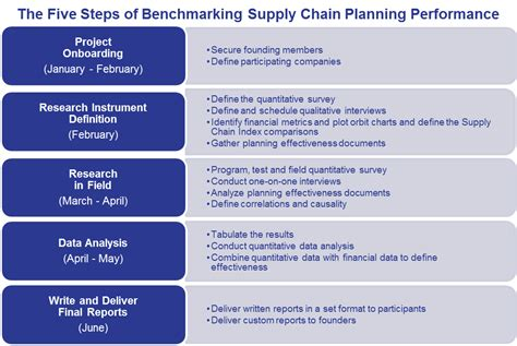 bench marking process benchmarking process steps images