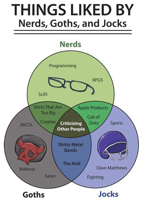 vs vs dork vs dweeb humor humor venn diagram things liked by nerds goths and jocks