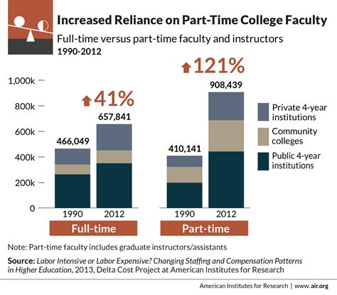 Benefits Time Vs Part Time Mba by Report Colleges Trim Costs By Hiring Part Time Faculty