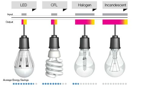 Difference Between Led And Cfl Light Bulbs Www Ledlightmake At Your Service Led Light Source Compared With Cfl