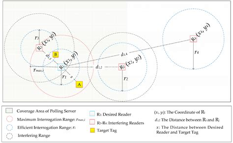 Operating System Research Papers by Distributed Operating System Research Papers