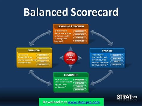 balanced scorecard powerpoint template by strat pro