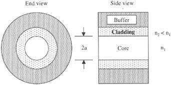 optical cross section chapter 4 optical fibers engineering360