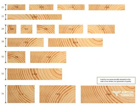 Landscape Timbers Dimensions Interior Timber Batten Sizes Search Details