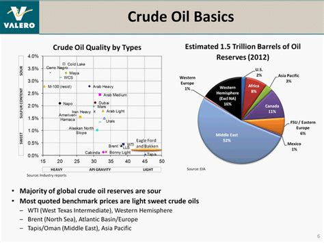 Light Sweet Crude Price by Agenda Crude Overview Refining Basics Refinery