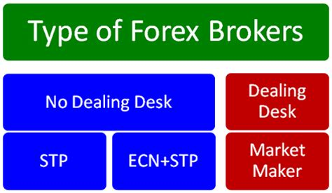 No Dealing Desk Forex Brokers by Types Of Forex Brokers