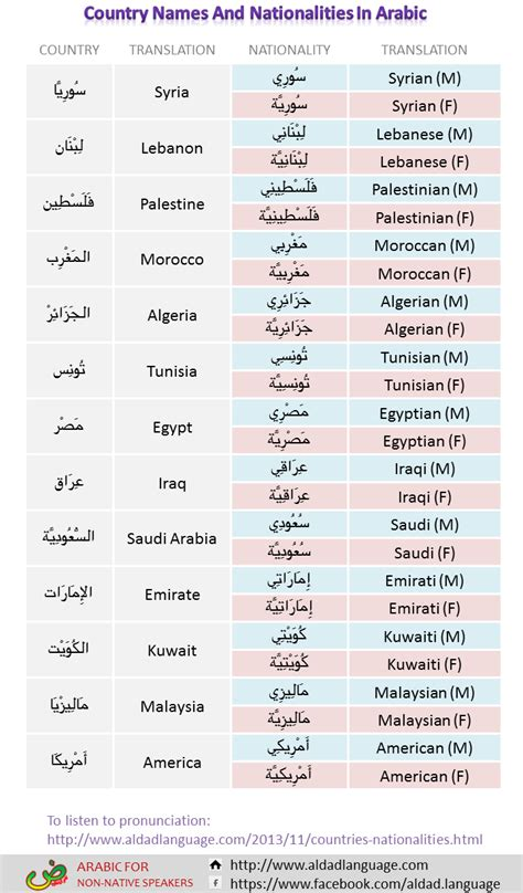 country in translation worksheet to learn arabic vocabularies about how to say